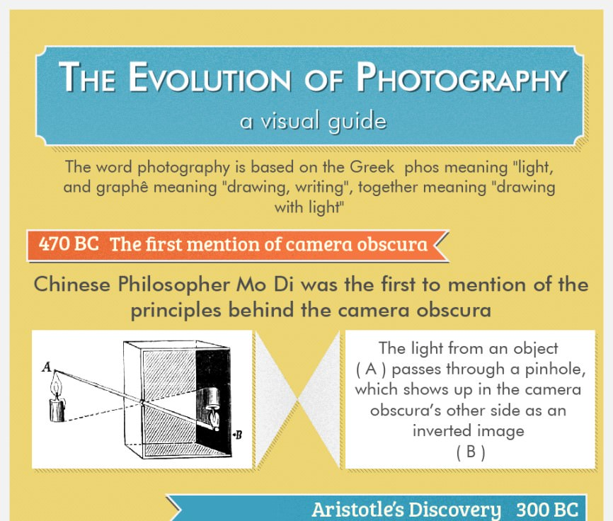 evolution of photogaphy infographic01