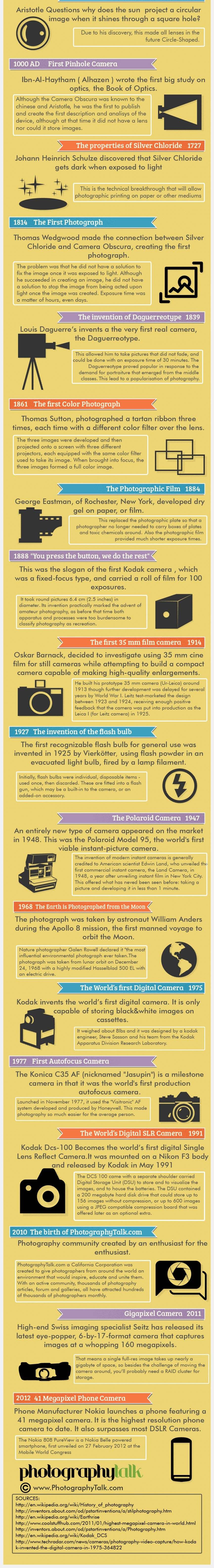 evolution of photogaphy infographic04