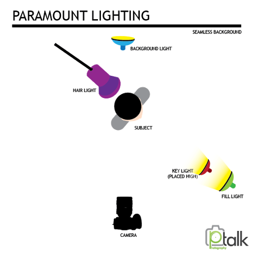 lighting setups  paramount lighting