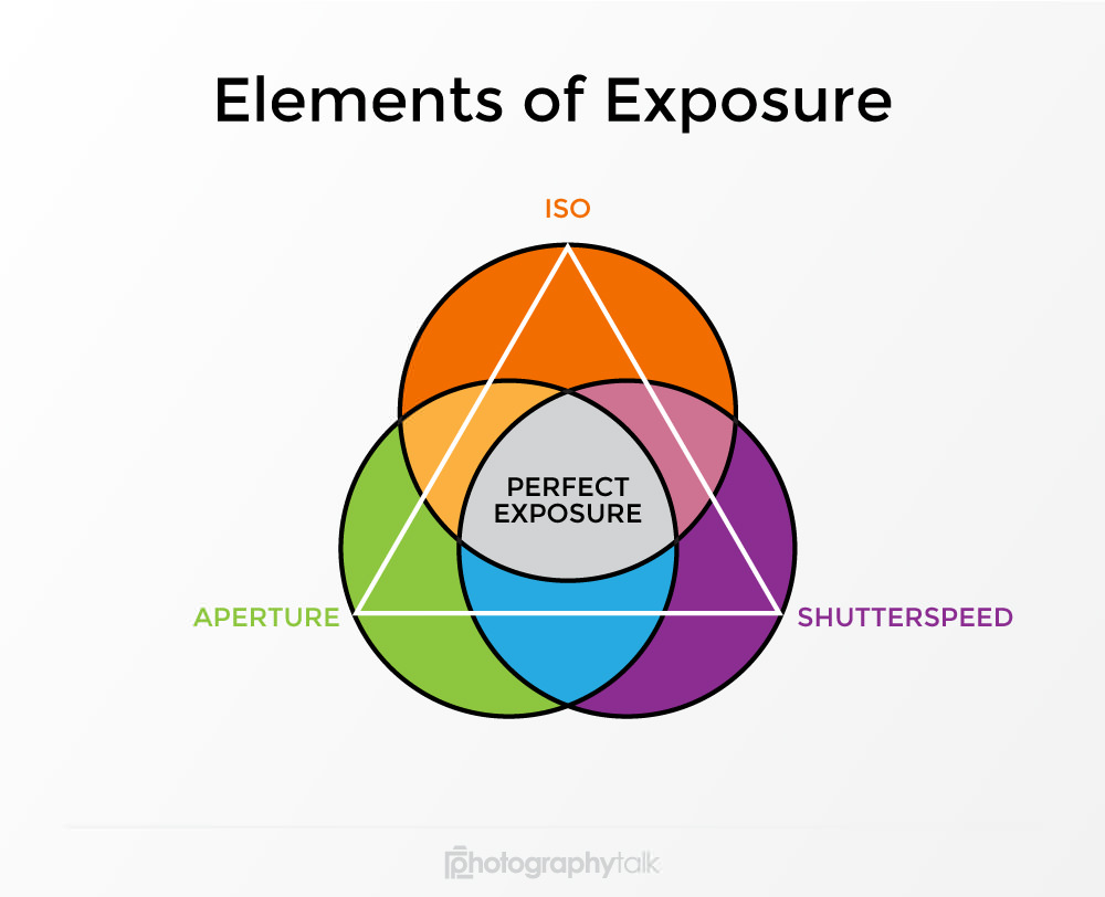 Learn the Fundamentals of Exposure in 15 Minutes or Less